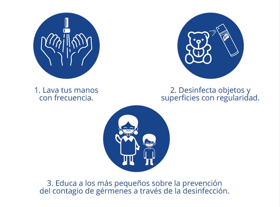 Lava tus manos con frecuencia. Desinfecta objetos y superficies con regularidad. Educa a los mas pequenos sobre la prevencion del contiago de gremenes a traves de la desinfeccion.